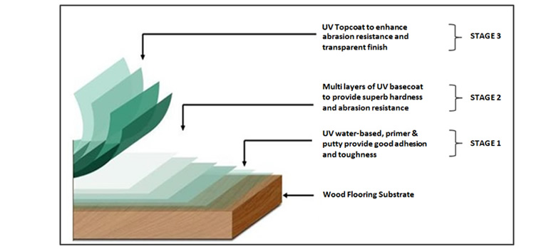 Uv Coating For Timber Flooring Dalamas